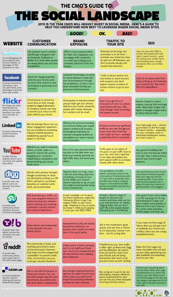 SEO social media bookmarking hosting